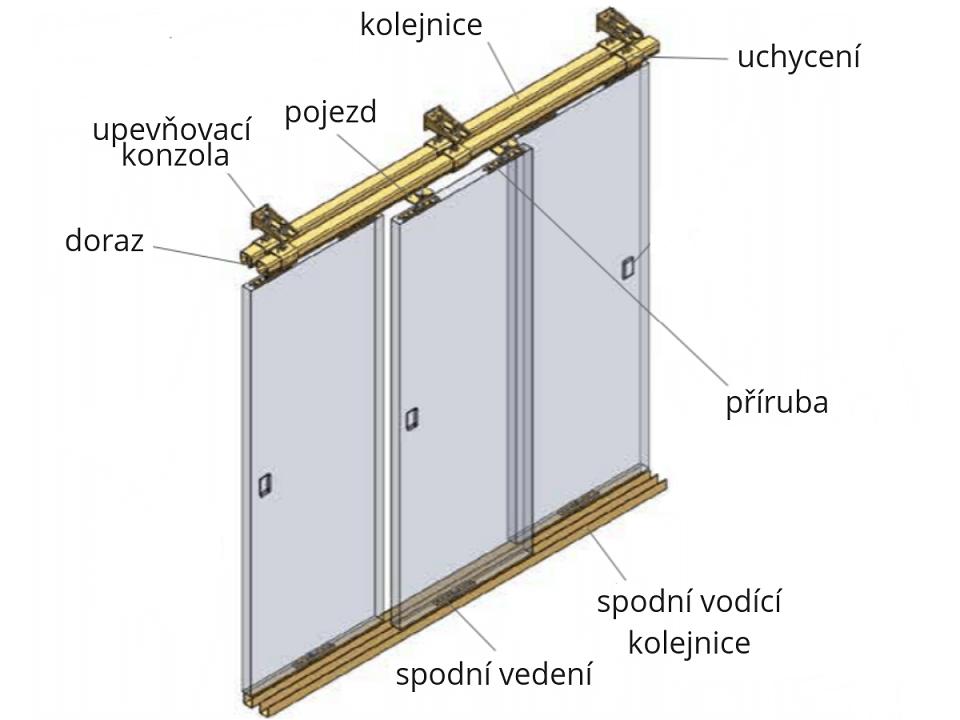 díly kování pro posuvné dveře Laporte